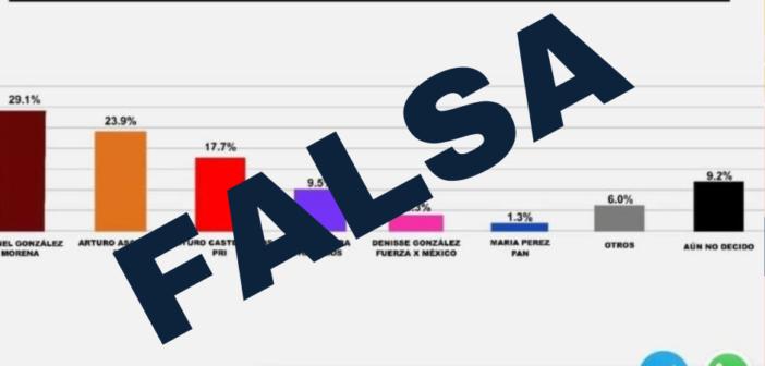 Es falsa la encuesta que muestra al candidato morenista como favorito en Poncitlán.