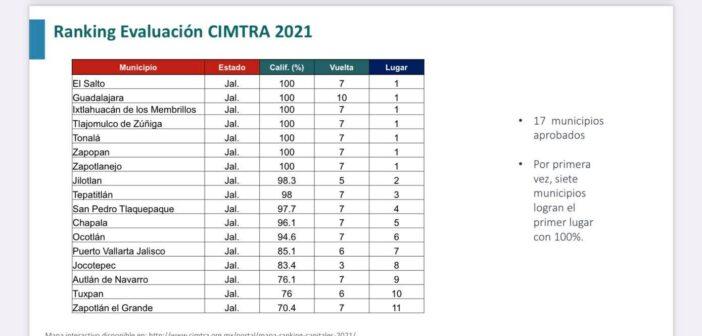 Obtiene Ixtlahuacán de los Membrillos primer lugar en transparencia, Chapala avanza a 5to lugar: CIMTRA.
